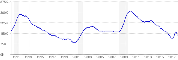 Monthly chart of total unemployed in Massachusetts from 1990 to October 2017
