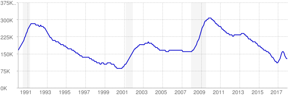 Monthly chart of total unemployed in Massachusetts from 1990 to December 2017