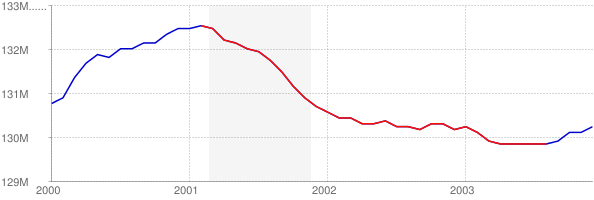 Total Employment from 2000-2004
