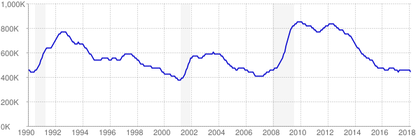 Monthly chart of total unemployed in New York from 1990 to February 2018