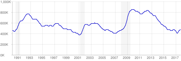 Monthly chart of total unemployed in New York from 1990 to October 2017