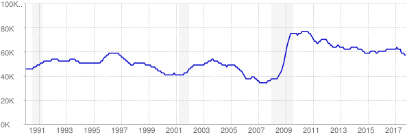 Monthly chart of total unemployed in New Mexico from 1990 to October 2017