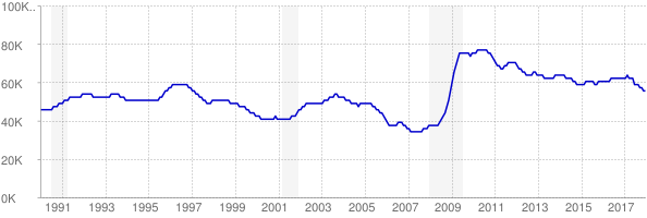 Monthly chart of total unemployed in New Mexico from 1990 to December 2017