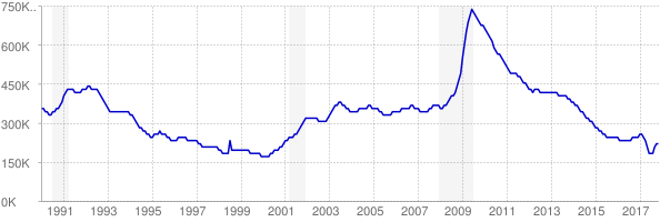 Monthly chart of total unemployed in Michigan from 1990 to November 2017