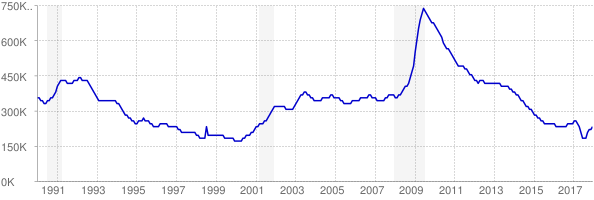 Monthly chart of total unemployed in Michigan from 1990 to December 2017