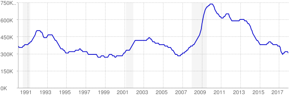 Monthly chart of total unemployed in Illinois from 1990 to December 2017