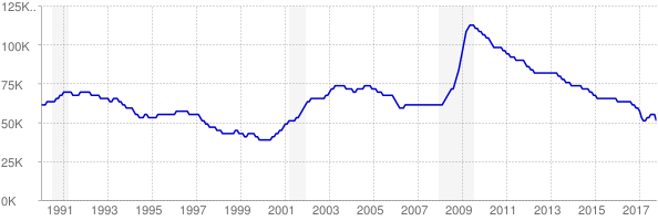 Monthly chart of total unemployed in Iowa from 1990 to October 2017