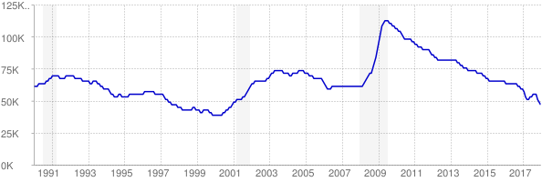 Monthly chart of total unemployed in Iowa from 1990 to December 2017