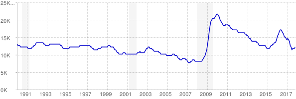 Monthly chart of total unemployed in Wyoming from 1990 to October 2017
