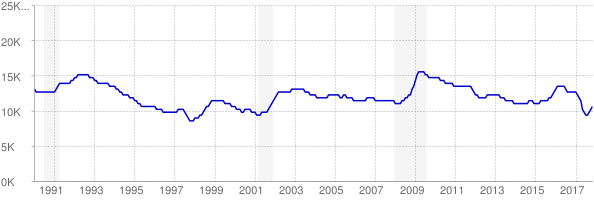 Monthly chart of total unemployed in North Dakota from 1990 to November 2017