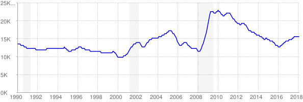 Monthly chart of total unemployed in South Dakota from 1990 to February 2018