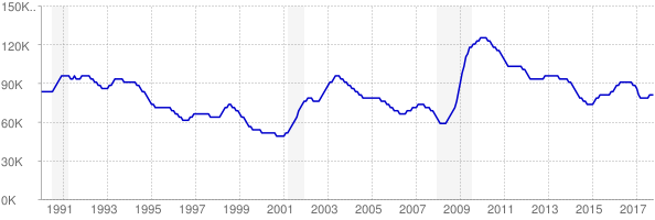 Monthly chart of total unemployed in Oklahoma from 1990 to October 2017