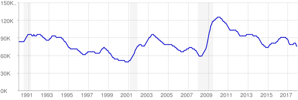 Monthly chart of total unemployed in Oklahoma from 1990 to December 2017