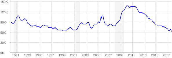 Monthly chart of total unemployed in Mississippi from 1990 to October 2017
