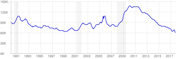 Monthly chart of total unemployed in Mississippi from 1990 to November 2017