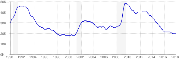 Monthly chart of total unemployed in New Hampshire from 1990 to January 2018