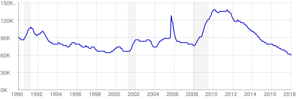 Monthly chart of total unemployed in Mississippi from 1990 to January 2018