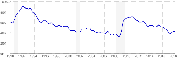 Monthly chart of total unemployed in West Virginia from 1990 to February 2018