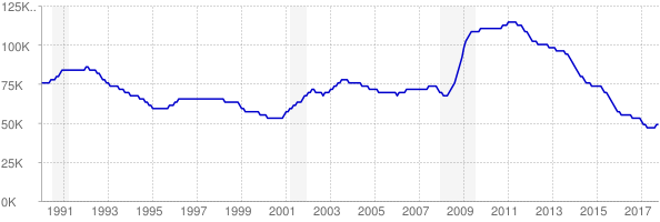 Monthly chart of total unemployed in Arkansas from 1990 to October 2017