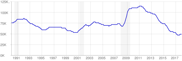 Monthly chart of total unemployed in Arkansas from 1990 to December 2017