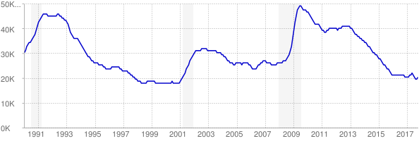 Monthly chart of total unemployed in New Hampshire from 1990 to October 2017