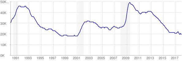 Monthly chart of total unemployed in New Hampshire from 1990 to December 2017