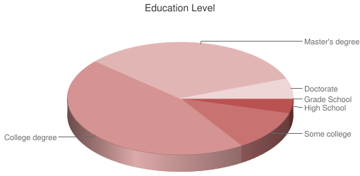 Pie Chart of Respondent Education Level