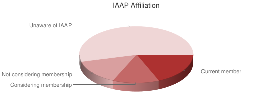 Pie Chart of IAAP affiliation