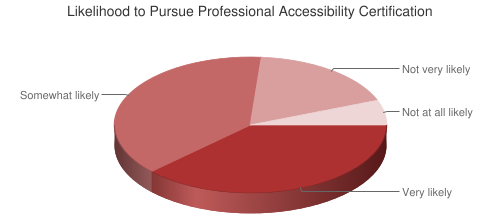 Pie Chart of likelihood to pursue professional accessibility certification
