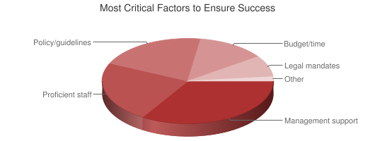 Chart showing critical factors for accessibility
