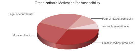 Chart showing organization's motivation for accessibility