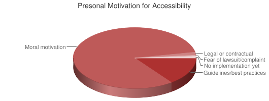 Chart showing personal motivation for accessibility