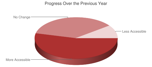 Chart showing web accessibility progress