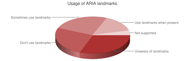 Chart showing usage of ARIA landmarks