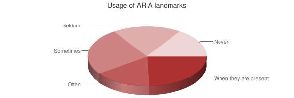 Chart showing usage of ARIA landmarks