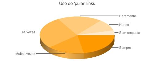 Gráfico do uso do recurso saltar conteúdo para usuários de leitores de tela