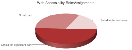 Pie Chart of Web Accessibility Role/Assignments