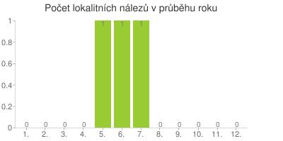 Počet lokalitních nálezů v průběhu roku (Pozor, tento graf je silně ovlivněn strukturou a počtem lokalitních záznamů na Balcanice a nemusí, nebo ani nemůže vypovídat o přirozeném výskytu v průběhu roku!!!)