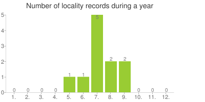 Number of locality records during a year (Note, this chart is hardly influenced by structure and number of records on Balcanica.info!!!)