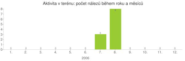 Aktivita v terénu: počet nálezů během roku a měsíců (obsahuje pouze záznamy se strojově zpracovatelným datem nálezu ve formátu DD.MM.RRRR