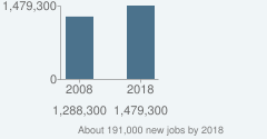 About 191,000 new jobs by 2018