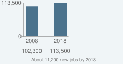About 11,200 new jobs by 2018