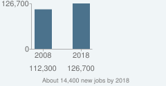 About 14,400 new jobs by 2018