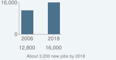 About 3,200 new jobs by 2018
