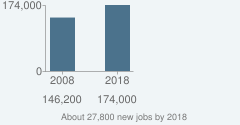 About 27,800 new jobs by 2018