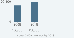 About 3,400 new jobs by 2018