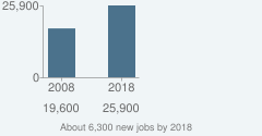 About 6,300 new jobs by 2018