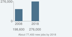 About 77,400 new jobs by 2018