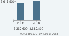 About 250,200 new jobs by 2018