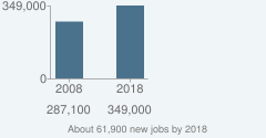 About 61,900 new jobs by 2018